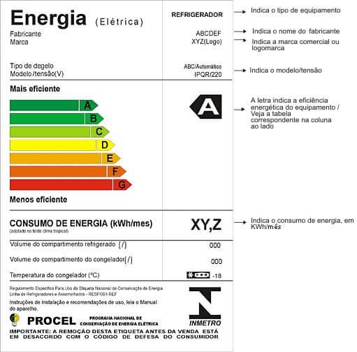 Imagem mostrando Selo Procel de consumo de energia