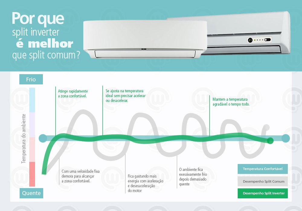 Ar Condicionado Split Inverter X Hi Wall - Blog WebContinental
